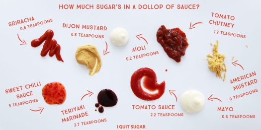 How much sugar in sauce